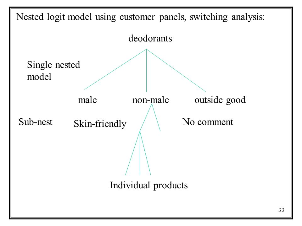 33 Nested logit model using customer panels, switching analysis: deodorants malenon-maleoutside good Skin-friendly No comment Single nested model Sub-nest Individual products