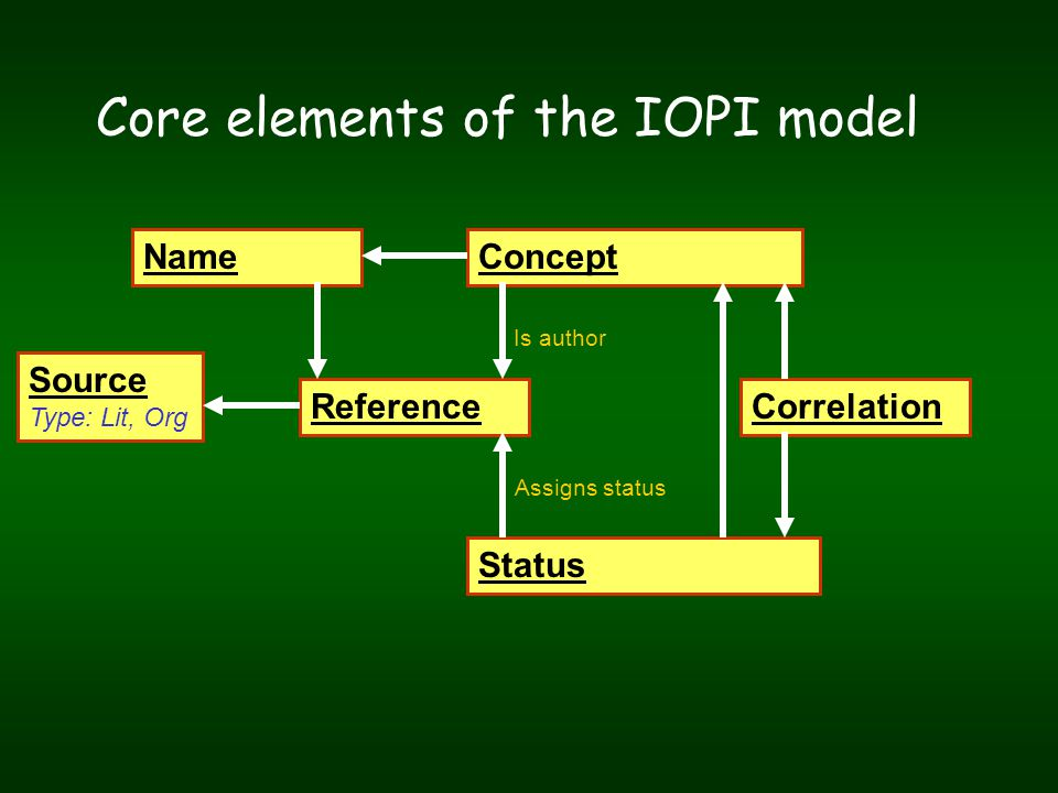 NameConcept Source Type: Lit, Org Correlation Status Reference Core elements of the IOPI model Is author Assigns status
