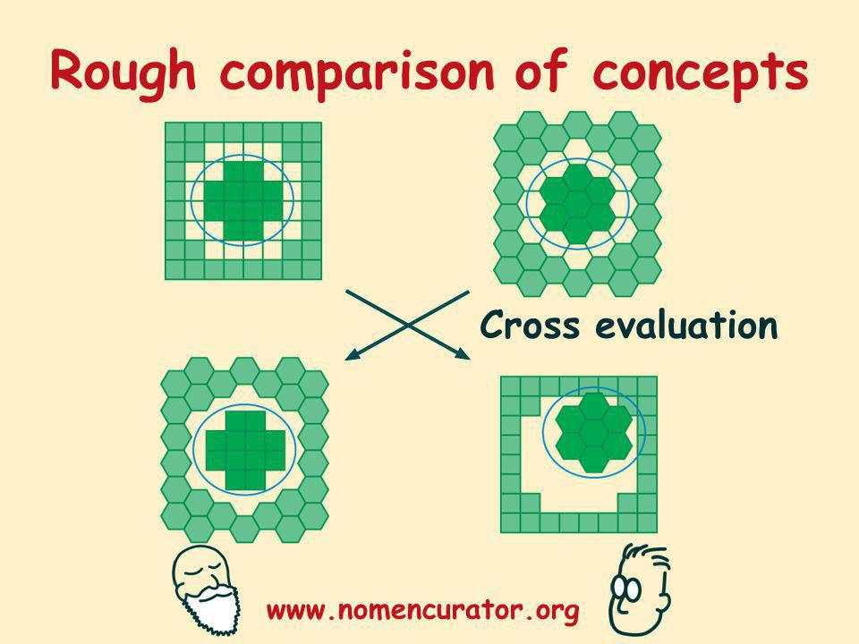 www.nomencurator.org Rough comparison of concepts Cross evaluation