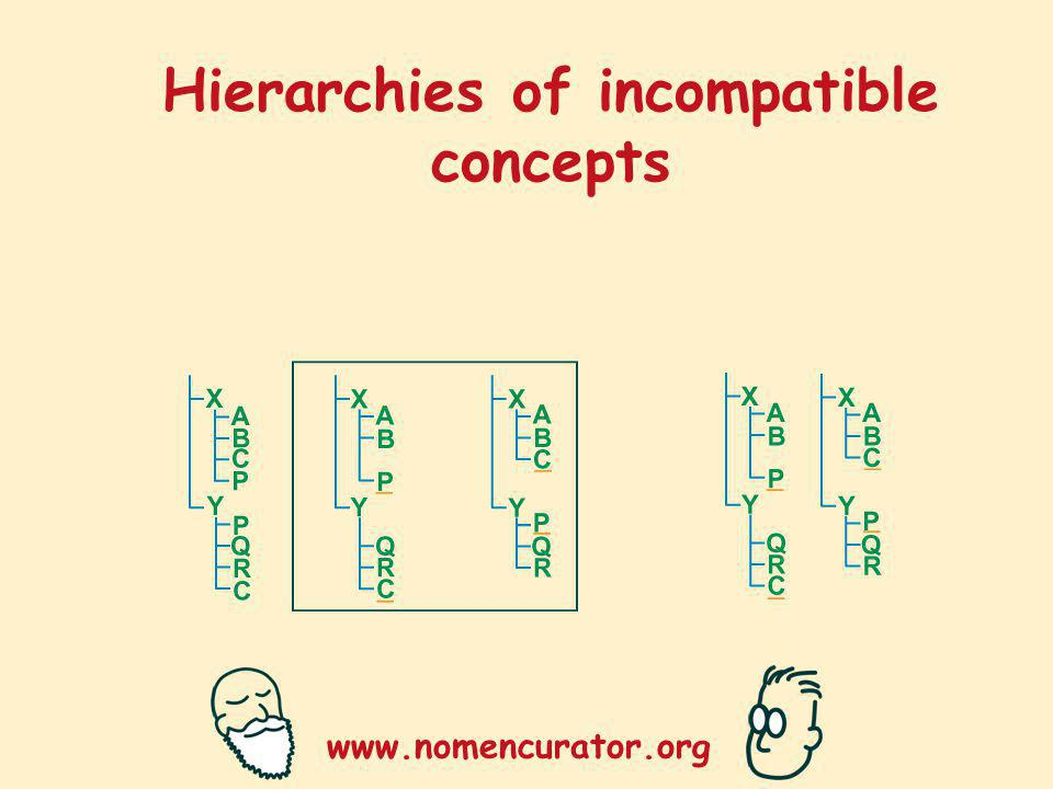 www.nomencurator.org Hierarchies of incompatible concepts