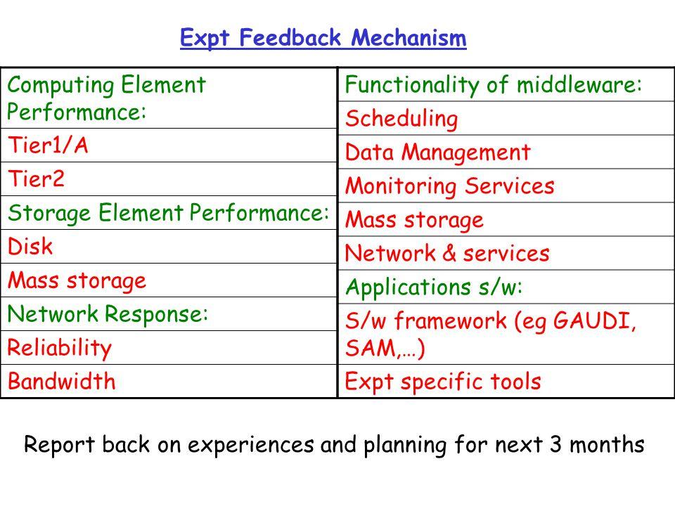 Procedures 1.Data collation (and chasing) - Nick 2.Data interpretation – Nick & Roger [~2 weeks before EB meeting] 3.Data processing  EB report.