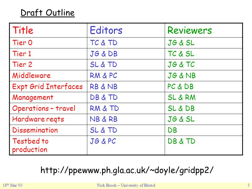 18 th Mar'03Nick Brook – University of Bristol3 Draft Outline TitleEditorsReviewers Tier 0TC & TDJG & SL Tier 1JG & DBTC & SL Tier 2SL & TDJG & TC MiddlewareRM & PCJG & NB Expt Grid InterfacesRB & NBPC & DB ManagementDB & TDSL & RM Operations – travelRM & TDSL & DB Hardware reqtsNB & RBJG & SL DisseminationSL & TDDB Testbed to production JG & PCDB & TD