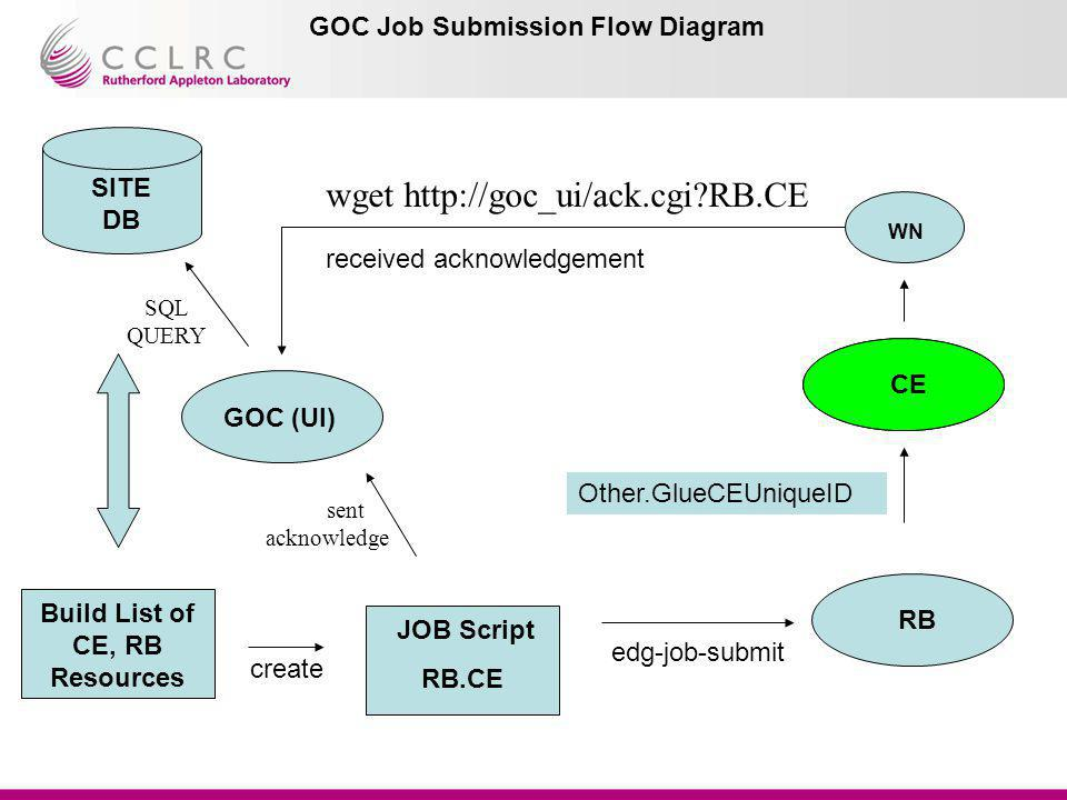 GOC Job Submission Flow Diagram JOB Script RB.CE create RB sent acknowledge edg-job-submit GOC (UI) Build List of CE, RB Resources SITE DB SQL QUERY C
