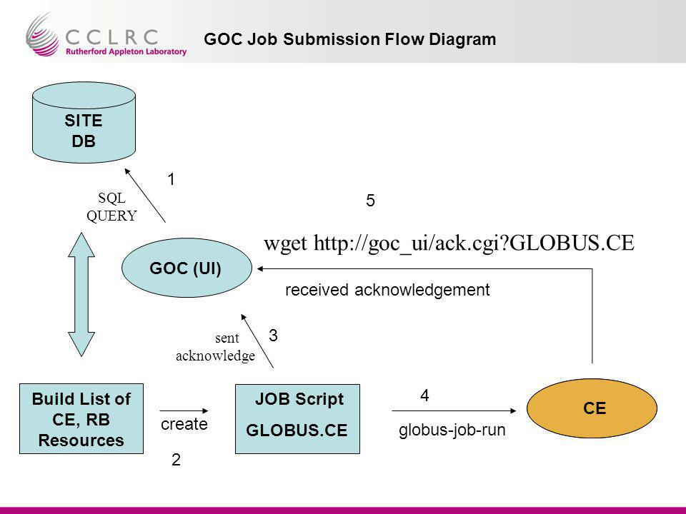 GOC Job Submission Flow Diagram GOC (UI) Build List of CE, RB Resources JOB Script GLOBUS.CE create CE sent acknowledge globus-job-run CE SITE DB SQL