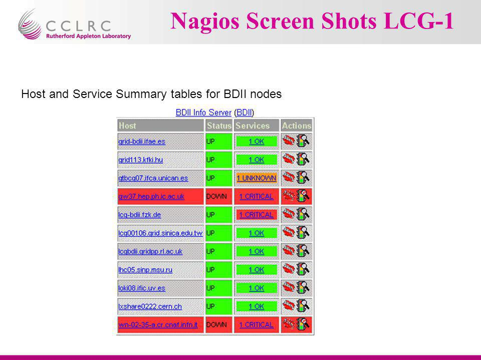 Nagios Screen Shots LCG-1 Host and Service Summary tables for BDII nodes