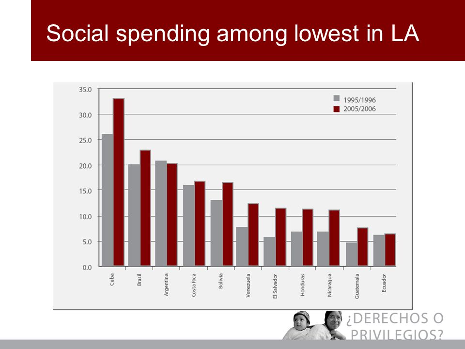 Social spending among lowest in LA