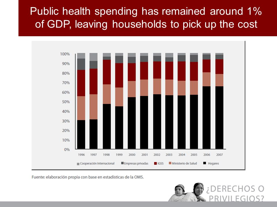 Public health spending has remained around 1% of GDP, leaving households to pick up the cost