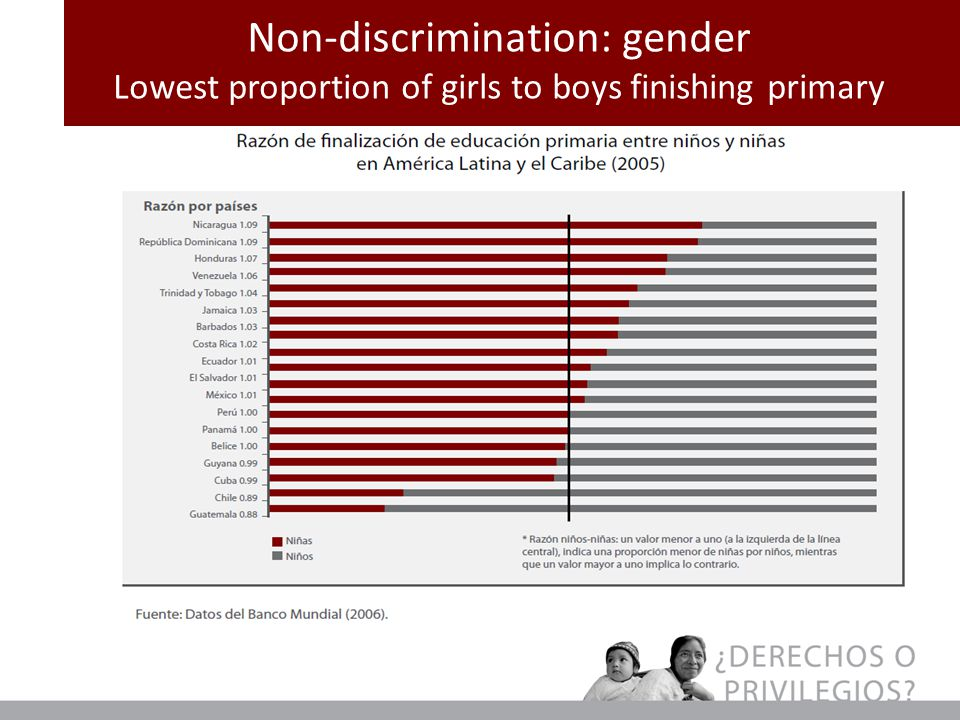 Non-discrimination: gender Lowest proportion of girls to boys finishing primary