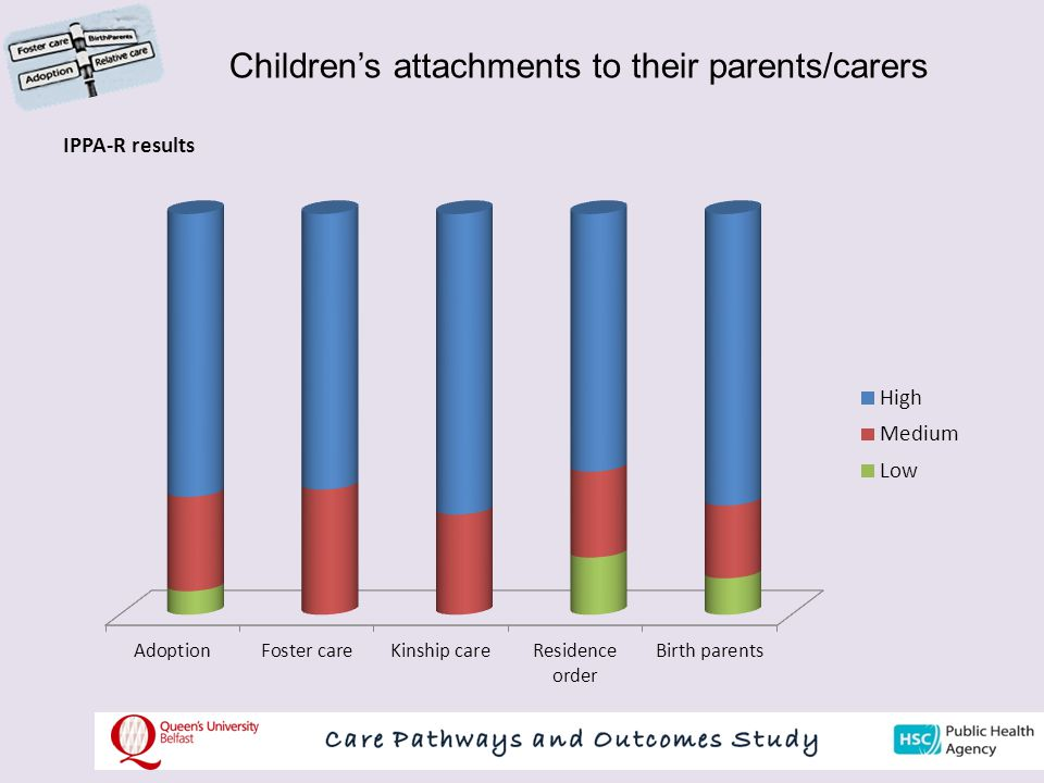 Children's attachments to their parents/carers IPPA-R results