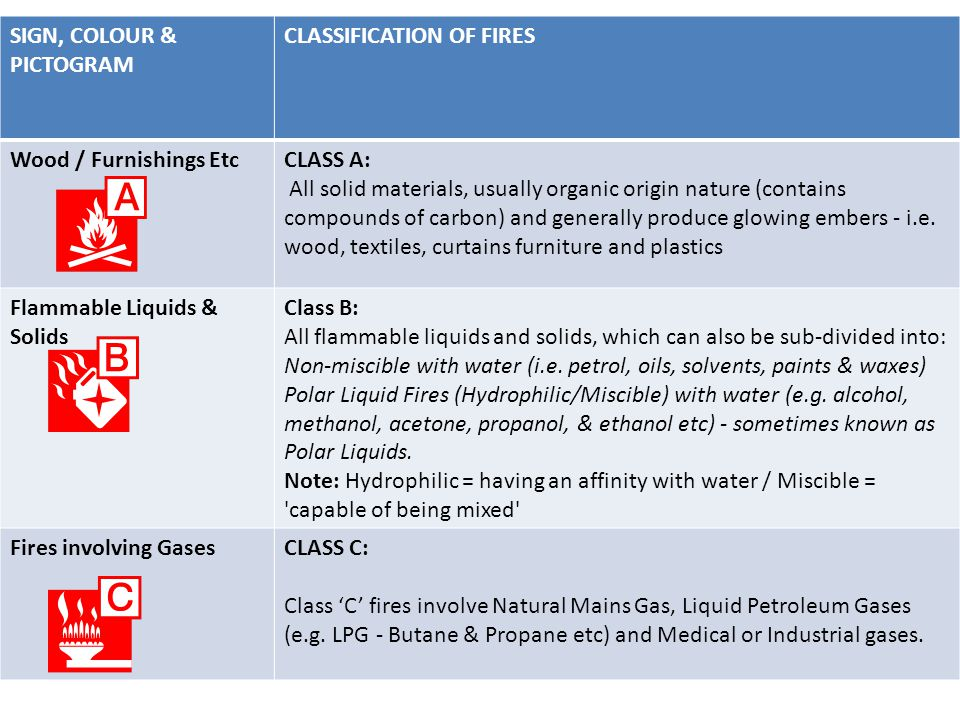 SIGN, COLOUR & PICTOGRAM CLASSIFICATION OF FIRES Wood / Furnishings EtcCLASS A: All solid materials, usually organic origin nature (contains compounds