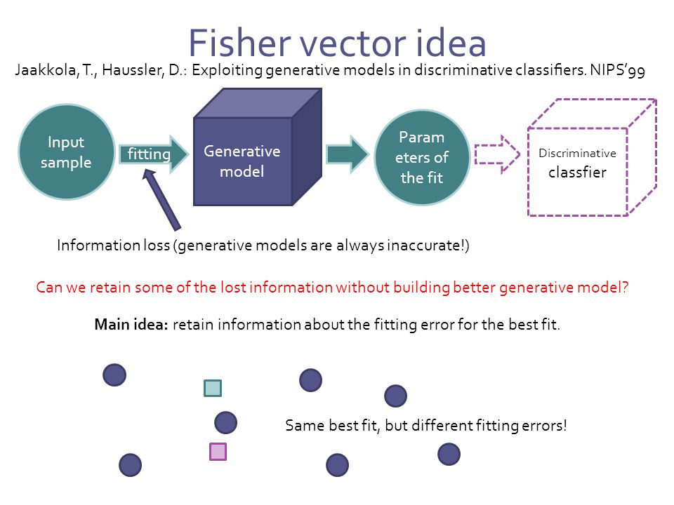 Fisher vector idea Generative model Input sample fitting Param eters of the fit Discriminative classfier model Information loss (generative models are always inaccurate!) Can we retain some of the lost information without building better generative model.
