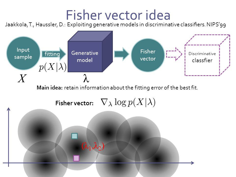 Fisher vector idea Generative model Input sample fitting Fisher vector Discriminative classfier model Jaakkola, T., Haussler, D.: Exploiting generative models in discriminative classifiers.