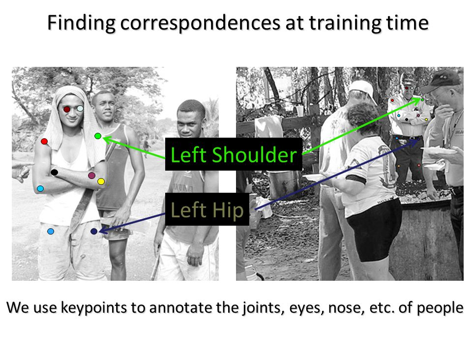 We use keypoints to annotate the joints, eyes, nose, etc.