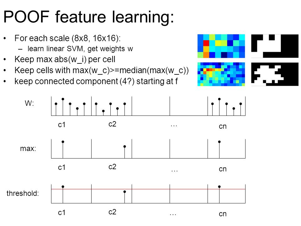 POOF feature learning: retrain SVM on selected cells only Get POOF (bitmap+svm weight vector):