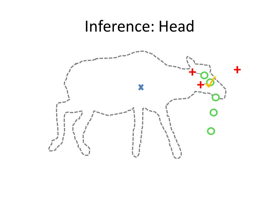 Inference: Head + + + ✓