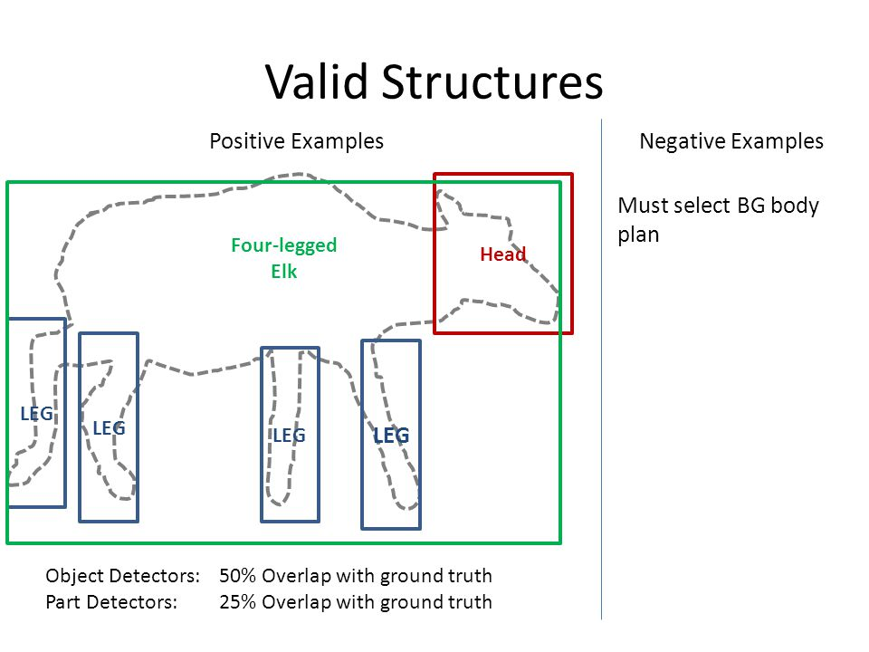Valid Structures LEG Head Four-legged Elk Object Detectors:50% Overlap with ground truth Part Detectors:25% Overlap with ground truth Positive ExamplesNegative Examples Must select BG body plan