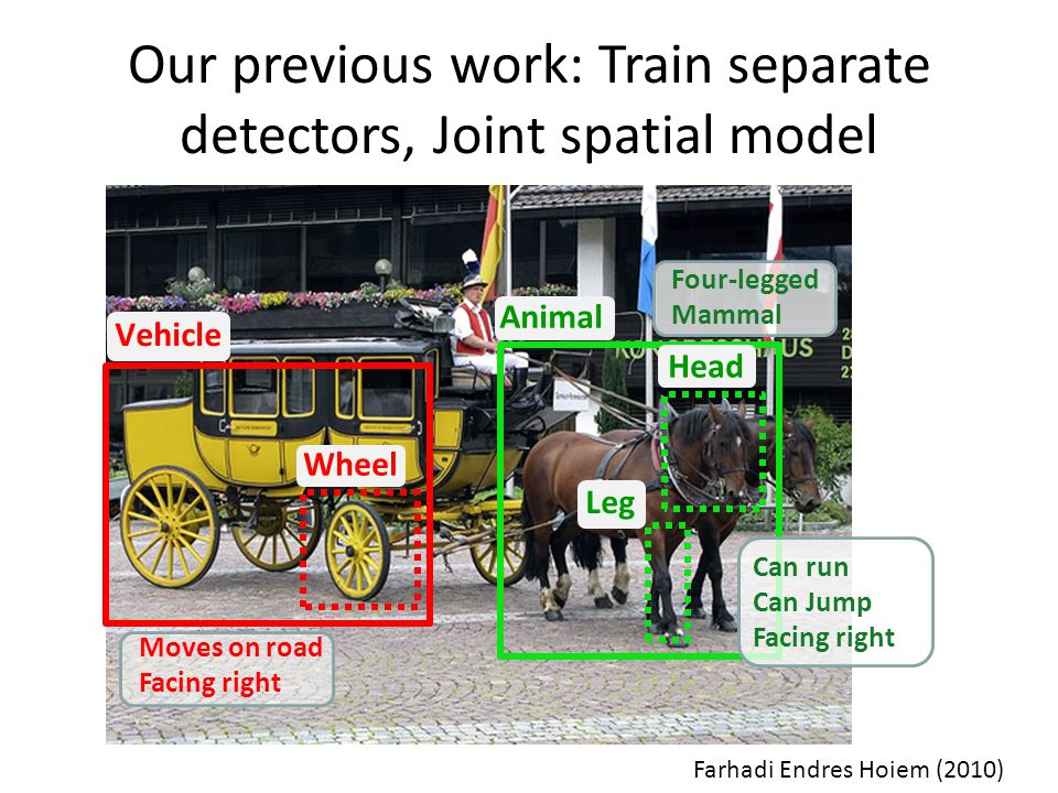 Our previous work: Train separate detectors, Joint spatial model Vehicle Wheel Animal Leg Head Four-legged Mammal Can run Can Jump Facing right Moves on road Facing right Farhadi Endres Hoiem (2010)