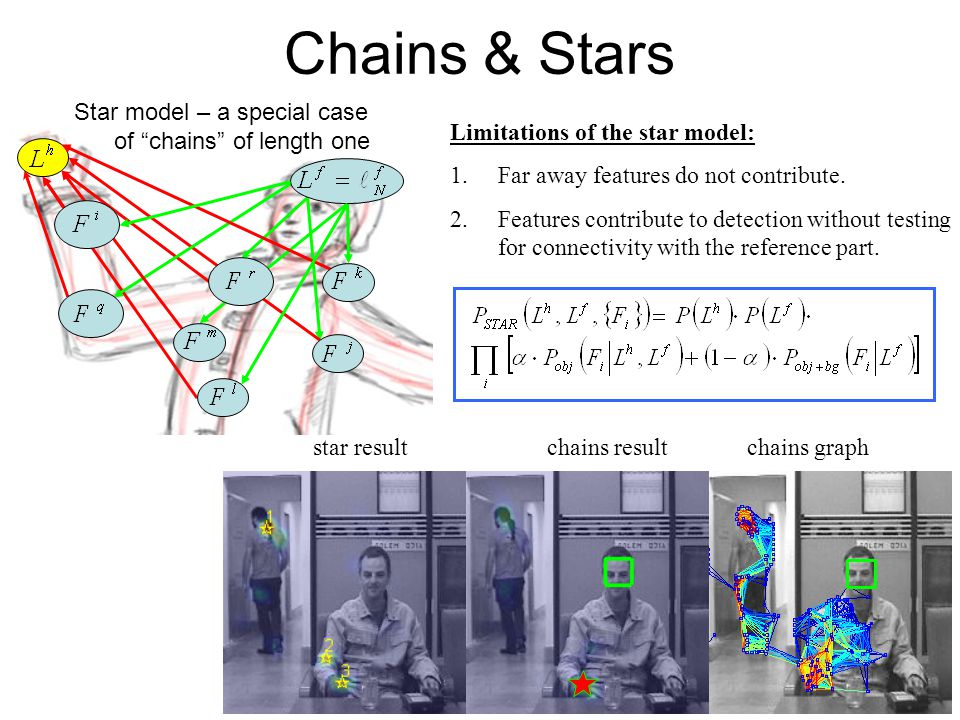 Chains & Stars Limitations of the star model: 1.Far away features do not contribute.