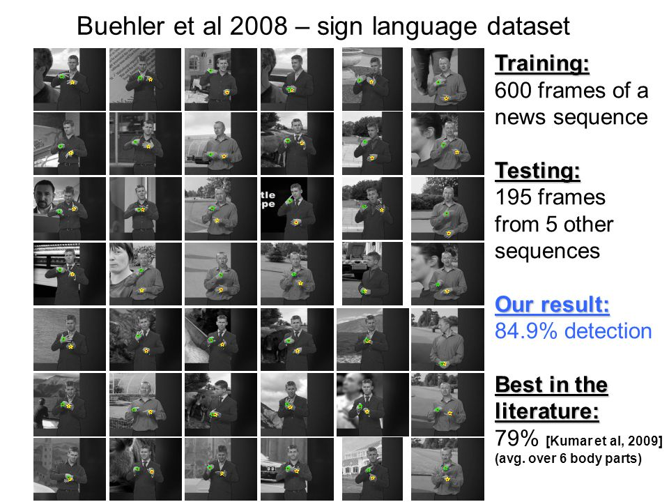 Buehler et al 2008 – sign language dataset Training: 600 frames of a news sequenceTesting: 195 frames from 5 other sequences Our result: 84.9% detection Best in the literature: 79% [Kumar et al, 2009] (avg.