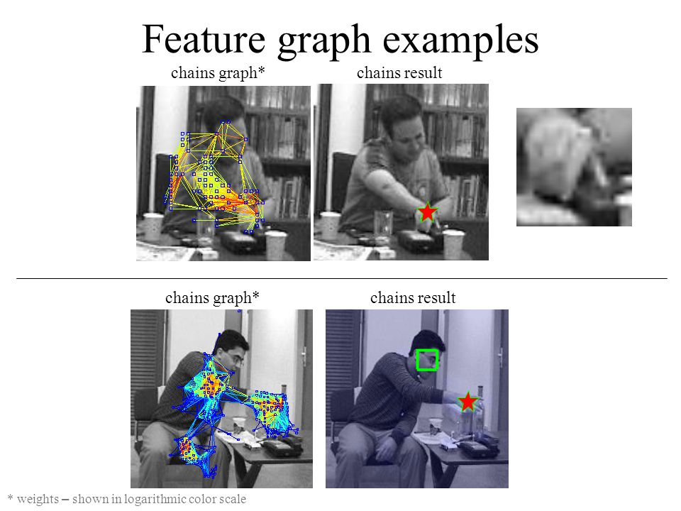Feature graph examples * weights – shown in logarithmic color scale chains graph*chains result chains graph*