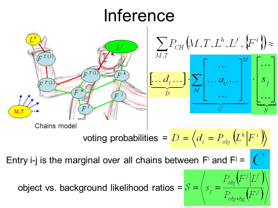 Inference M,T Chains model object vs.