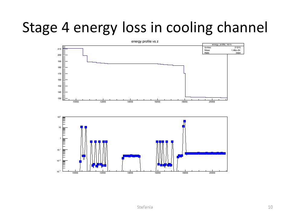 Stage 4 energy loss in cooling channel Stefania10
