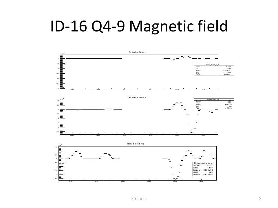 ID-16 Q4-9 Magnetic field Stefania2