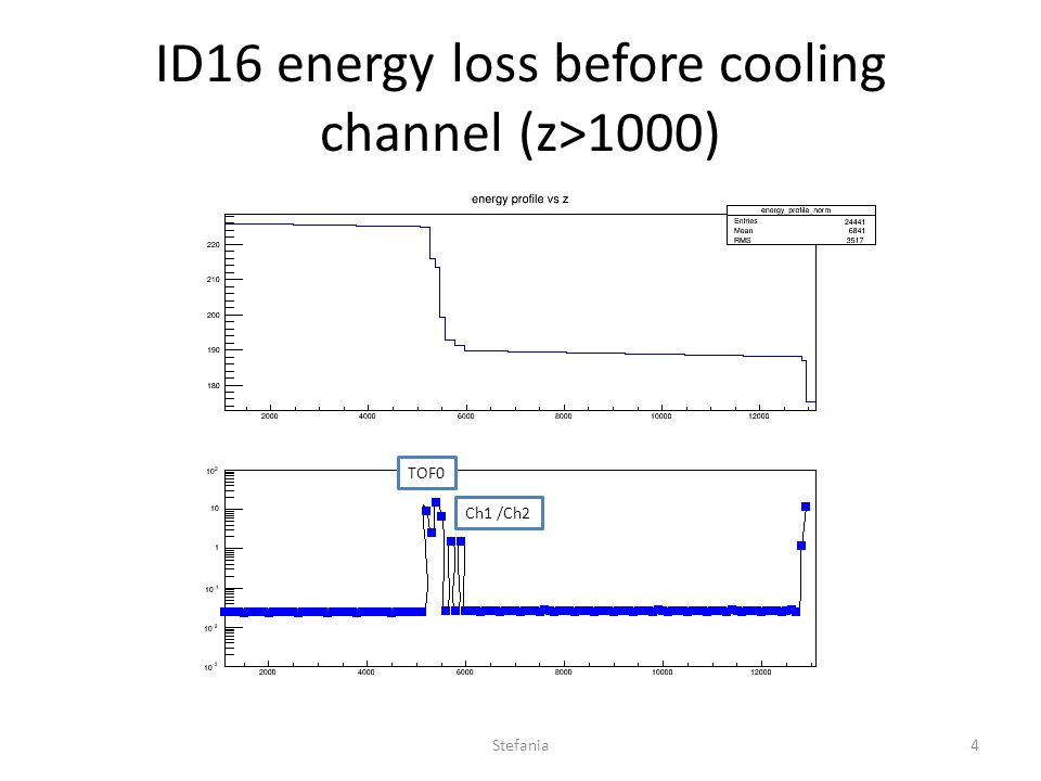 ID16 energy loss before cooling channel (z>1000) TOF0 Ch1 /Ch2 Stefania4