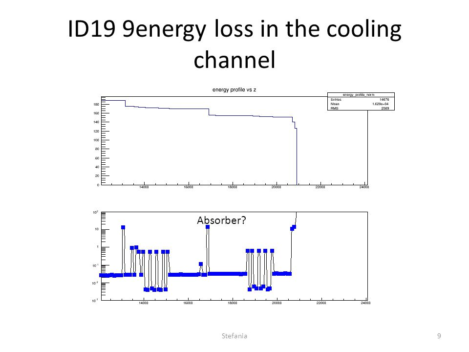 ID19 9energy loss in the cooling channel Absorber Stefania9