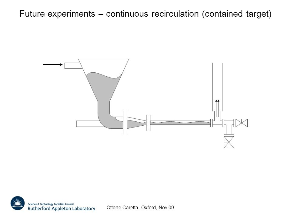 Future experiments – continuous recirculation (contained target) Ottone Caretta, Oxford, Nov 09