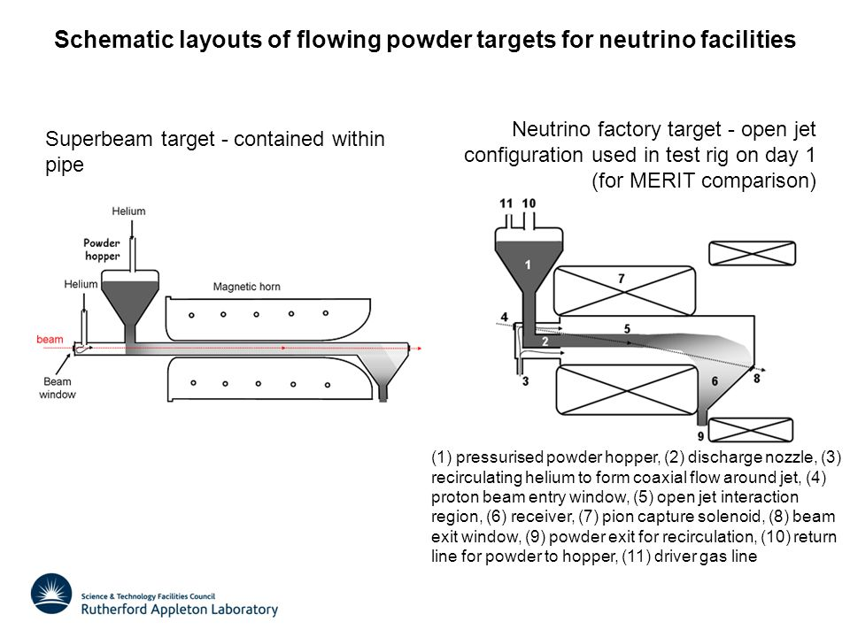 Schematic layouts of flowing powder targets for neutrino facilities Superbeam target - contained within pipe Neutrino factory target - open jet configuration used in test rig on day 1 (for MERIT comparison) (1) pressurised powder hopper, (2) discharge nozzle, (3) recirculating helium to form coaxial flow around jet, (4) proton beam entry window, (5) open jet interaction region, (6) receiver, (7) pion capture solenoid, (8) beam exit window, (9) powder exit for recirculation, (10) return line for powder to hopper, (11) driver gas line