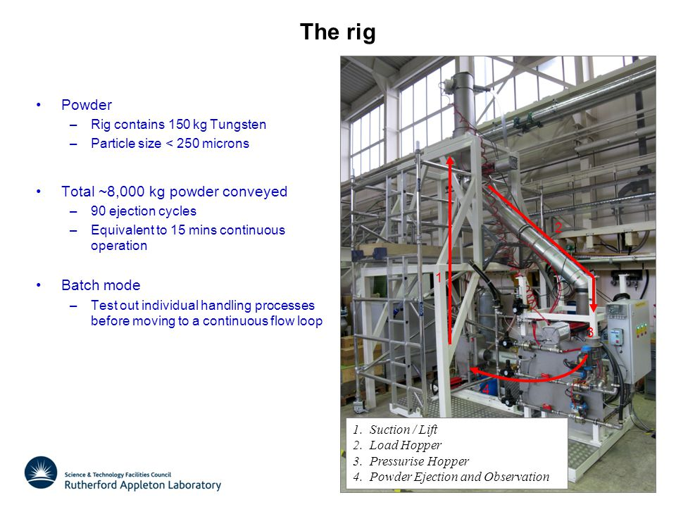The rig Powder –Rig contains 150 kg Tungsten –Particle size < 250 microns Total ~8,000 kg powder conveyed –90 ejection cycles –Equivalent to 15 mins continuous operation Batch mode –Test out individual handling processes before moving to a continuous flow loop