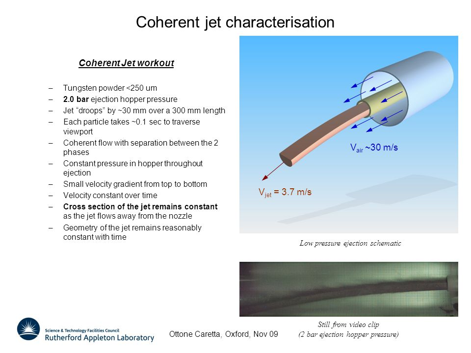 Coherent jet characterisation Coherent Jet workout –Tungsten powder <250 um –2.0 bar ejection hopper pressure –Jet droops by ~30 mm over a 300 mm length –Each particle takes ~0.1 sec to traverse viewport –Coherent flow with separation between the 2 phases –Constant pressure in hopper throughout ejection –Small velocity gradient from top to bottom –Velocity constant over time –Cross section of the jet remains constant as the jet flows away from the nozzle –Geometry of the jet remains reasonably constant with time Low pressure ejection schematic V jet = 3.7 m/s V air ~30 m/s Still from video clip (2 bar ejection hopper pressure) Ottone Caretta, Oxford, Nov 09