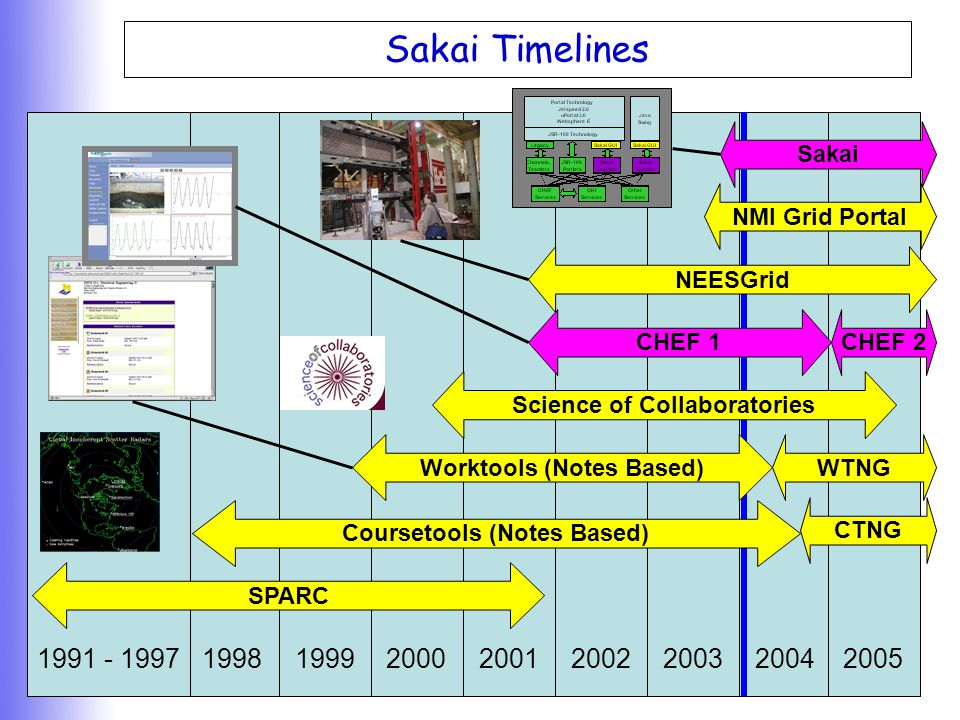 V R E Sakai Timelines 19981991 - 19971999200020012002200320042005 SPARC Science of Collaboratories Sakai Worktools (Notes Based)WTNG Coursetools (Note