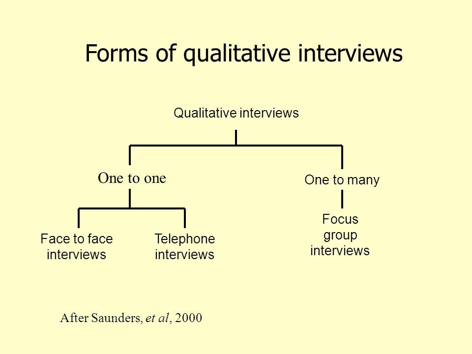 Qualitative interviews Face to face interviews Telephone interviews Focus group interviews One to one One to many Forms of qualitative interviews After Saunders, et al, 2000 FFFF f