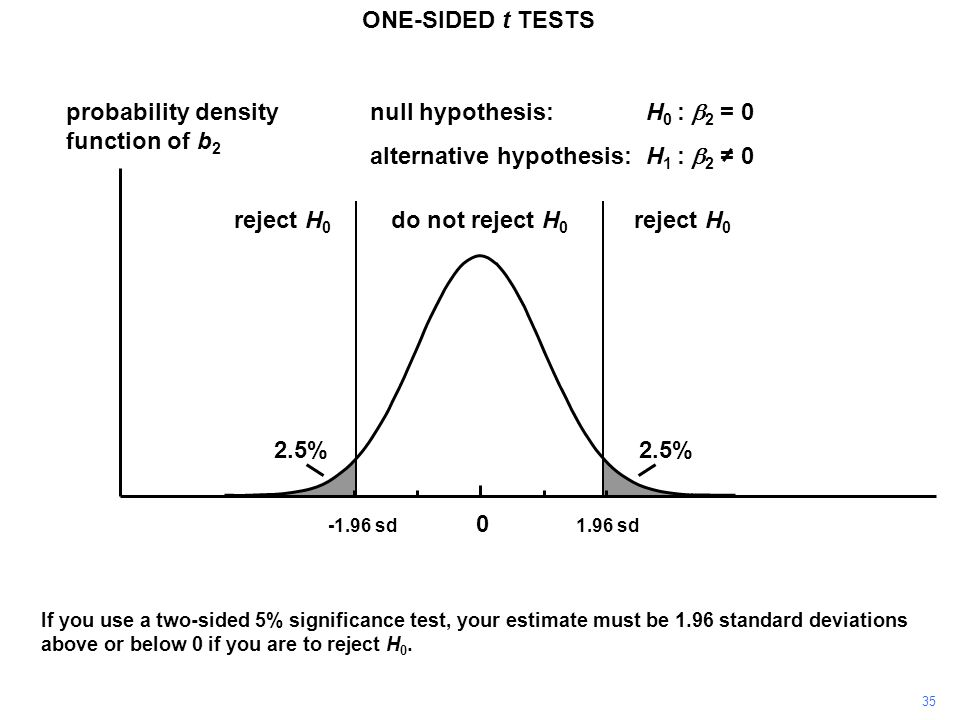 35 probability density function of b 2 0 If you use a two-sided 5% significance test, your estimate must be 1.96 standard deviations above or below 0 if you are to reject H 0.