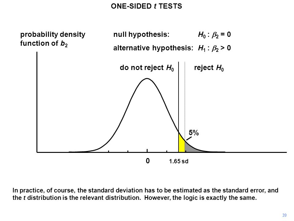 probability density function of b 2 0 reject H 0 do not reject H 0 1.65 sd 5% null hypothesis:H 0 :  2 = 0 alternative hypothesis:H 1 :  2 > 0 In practice, of course, the standard deviation has to be estimated as the standard error, and the t distribution is the relevant distribution.