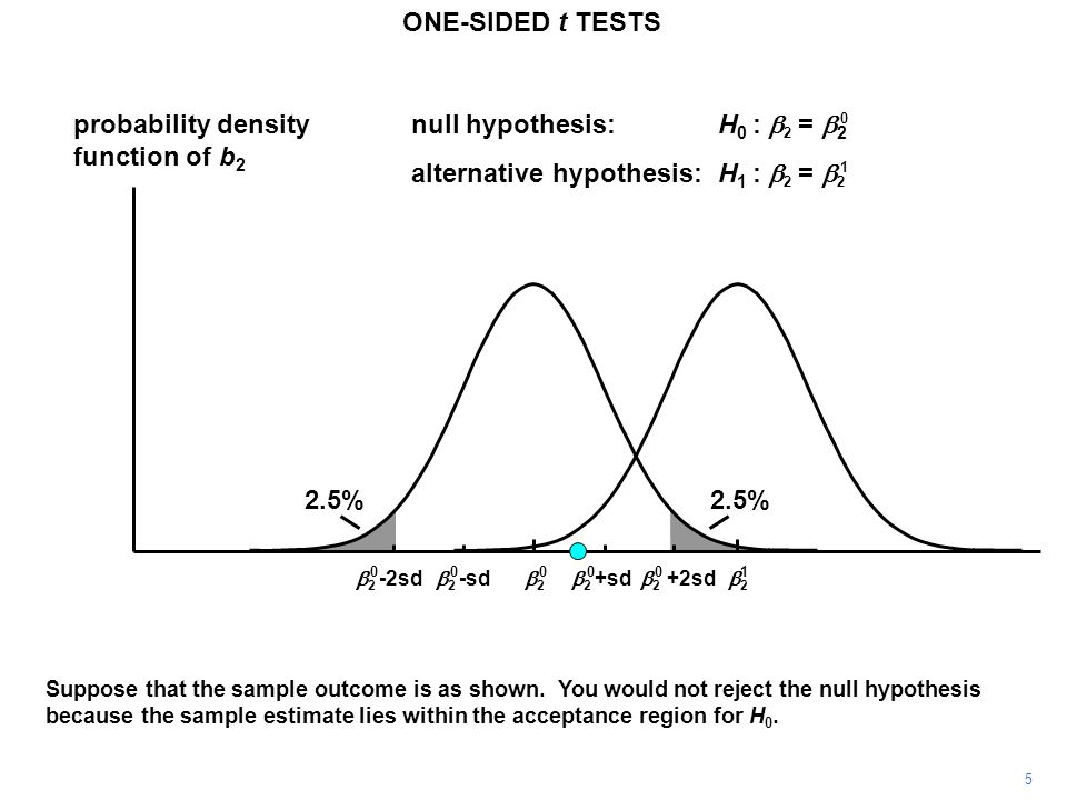 probability density function of b 2 22 22  2 +sd  2 -sd 2.5% null hypothesis:H 0 :  2 =  2 alternative hypothesis:H 1 :  2 =  2  2 +2sd  2 -2sd 0 1 000001 Suppose that the sample outcome is as shown.