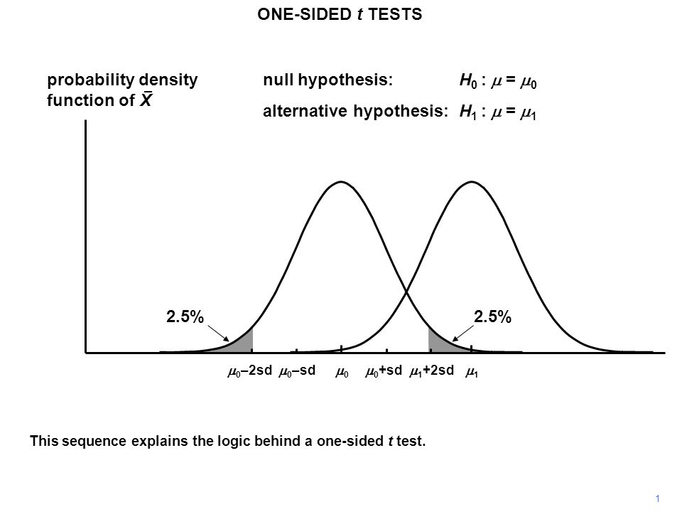 22 ONE-SIDED t TESTS probability density function of X 11 00  0 +sd  0 –sd null hypothesis:H 0 :  =  0 alternative hypothesis:H 1 :  =  1  0 –2sd  1 +2sd We will start by returning to the case where  can take only two possible values,  0 and  1.