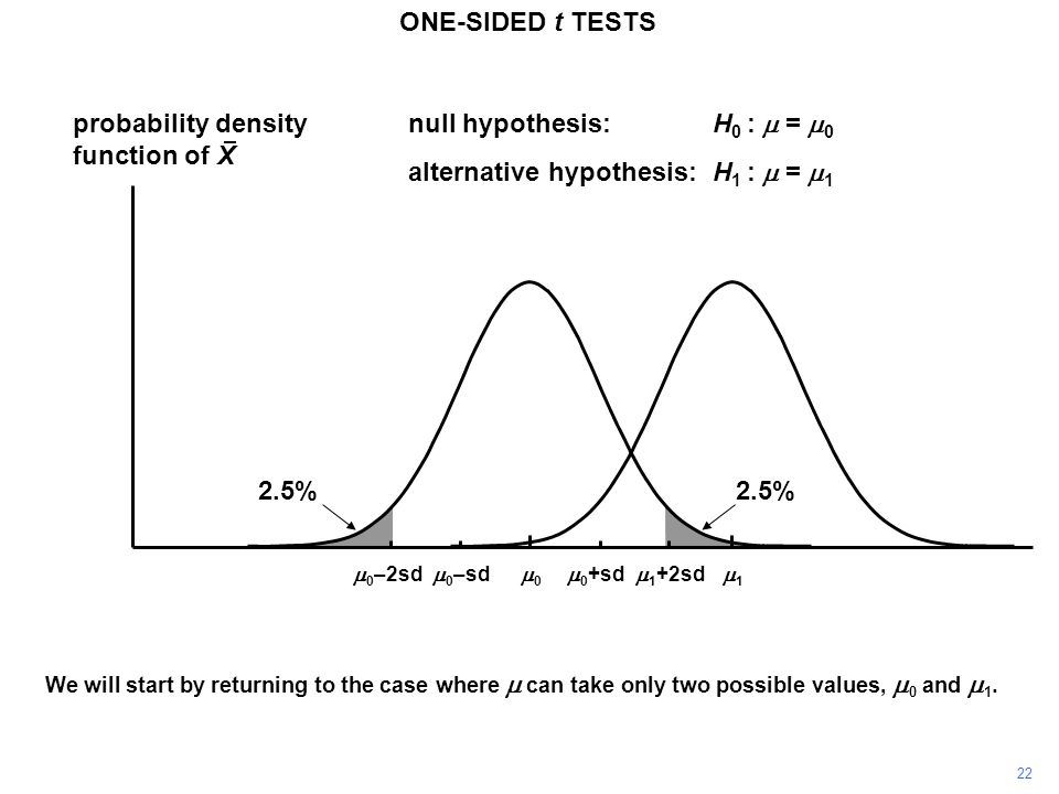 22 ONE-SIDED t TESTS probability density function of X 11 00  0 +sd  0 –sd null hypothesis:H 0 :  =  0 alternative hypothesis:H 1 :  =  1 