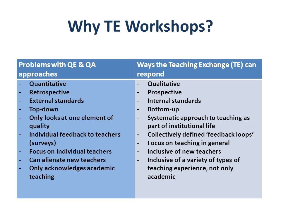 Why TE Workshops? Problems with QE & QA approaches Ways the Teaching Exchange (TE) can respond - Quantitative - Retrospective - External standards - T