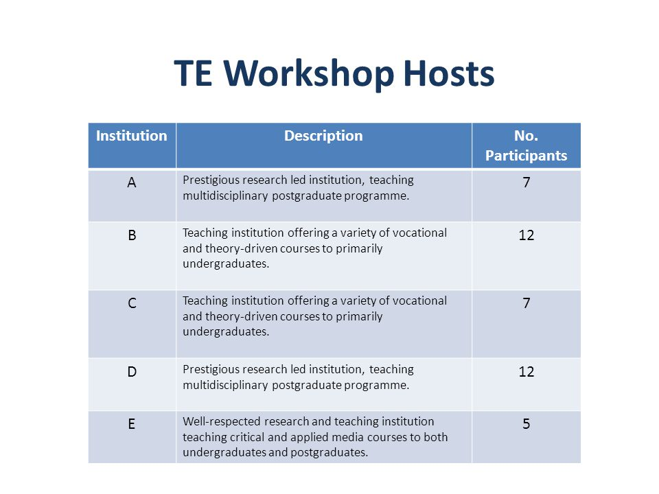 TE Workshop Hosts InstitutionDescriptionNo. Participants A Prestigious research led institution, teaching multidisciplinary postgraduate programme. 7