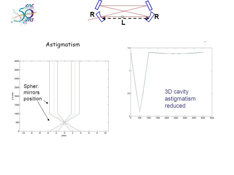 L R R Astigmatism astigmatism 2D cavity  x,  y versus z R=L(1-10 -2 ) Spher.