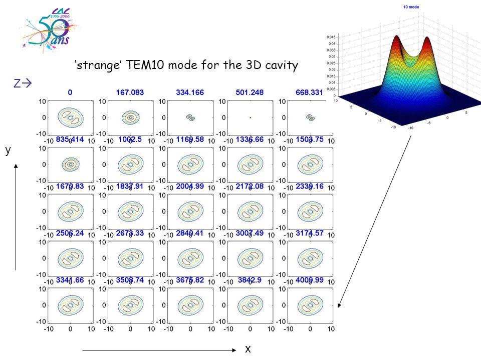 ZZ 'strange' TEM10 mode for the 3D cavity y x