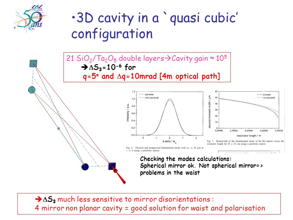   S 3 much less sensitive to mirror disorientations : 4 mirror non planar cavity = good solution for waist and polarisation 3D cavity in a `quasi cubic' configuration 21 SiO 2 /Ta 2 O 5 double layers  Cavity gain  10 5   S 3 =10 -6 for q=5 o and  q=10mrad [4m optical path] Checking the modes calculations: Spherical mirror ok.