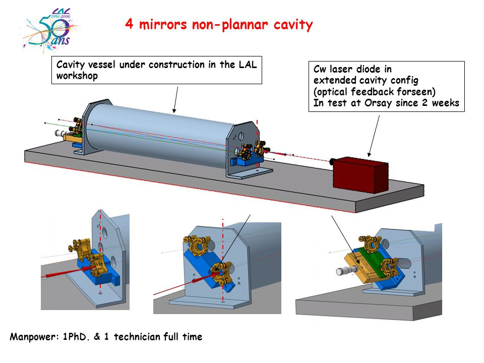 4 mirrors non-plannar cavity Cw laser diode in extended cavity config (optical feedback forseen) In test at Orsay since 2 weeks Cavity vessel under construction in the LAL workshop Manpower: 1PhD.