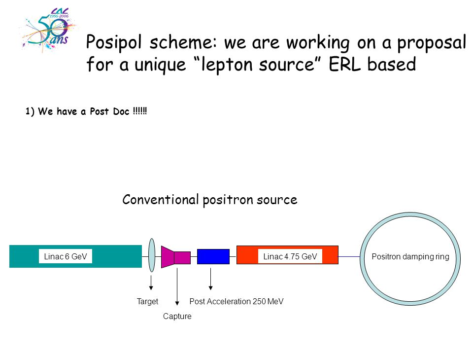 Conventional positron source Positron damping ringLinac 6 GeVLinac 4.75 GeV Target Capture Post Acceleration 250 MeV Posipol scheme: we are working on a proposal for a unique lepton source ERL based 1) We have a Post Doc !!!!!!