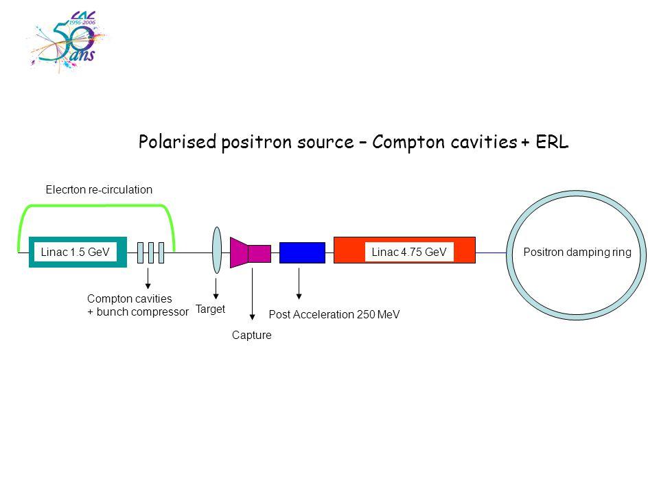Polarised positron source – Compton cavities + ERL Positron damping ringLinac 1.5 GeVLinac 4.75 GeV Target Capture Post Acceleration 250 MeV Compton cavities + bunch compressor Elecrton re-circulation