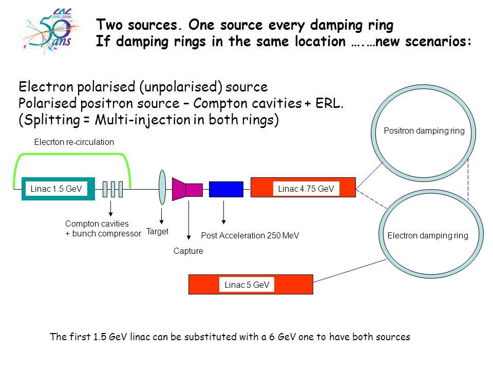 Electron polarised (unpolarised) source Polarised positron source – Compton cavities + ERL.