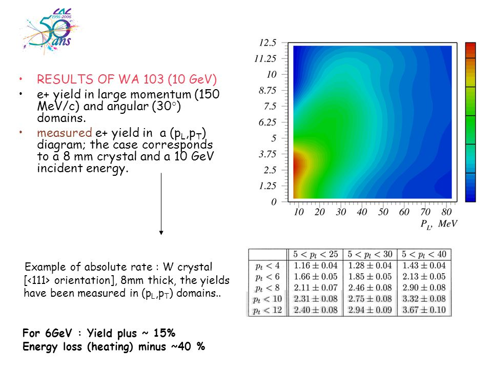 RESULTS OF WA 103 (10 GeV) e+ yield in large momentum (150 MeV/c) and angular (30°) domains.